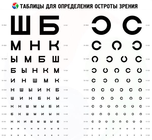 látás látásélesség táblázat