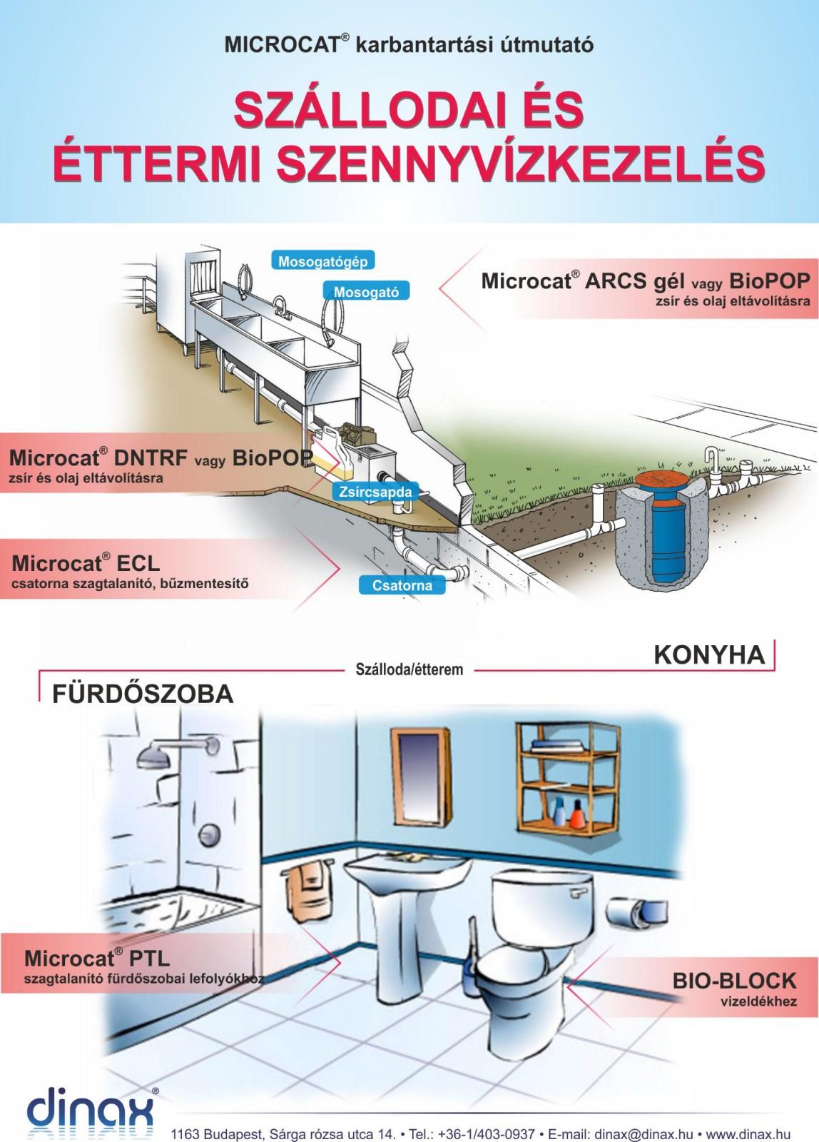 látásvizsgálati diagram alsó sora