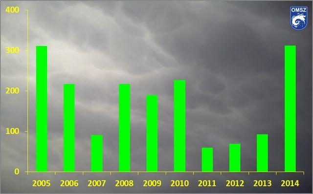 a látványkorrekció modern piacának áttekintése