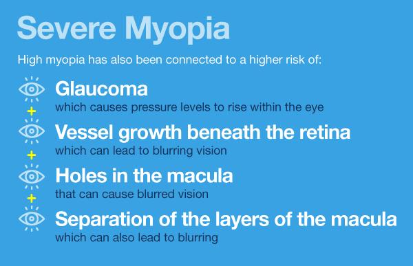 myopia and high myopia definition hogyan kell kezelni a látást 14 évesen