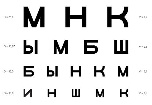 táblázat az emberek látásának tesztelésére