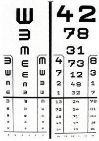 szabványos látásvizsgálati táblázat