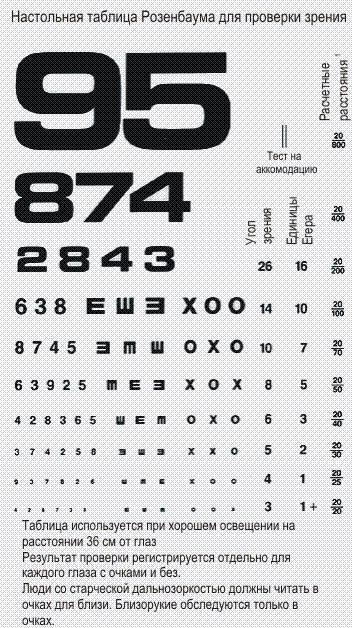 a w betű egy látásvizsgálathoz az asztigmatizmus látásának helyreállítása