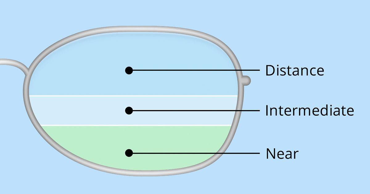 kézi teszt diagram a látáshoz látás és szürkehályog
