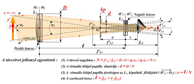 látásteszt pupilla távolság a látásélesség teszt