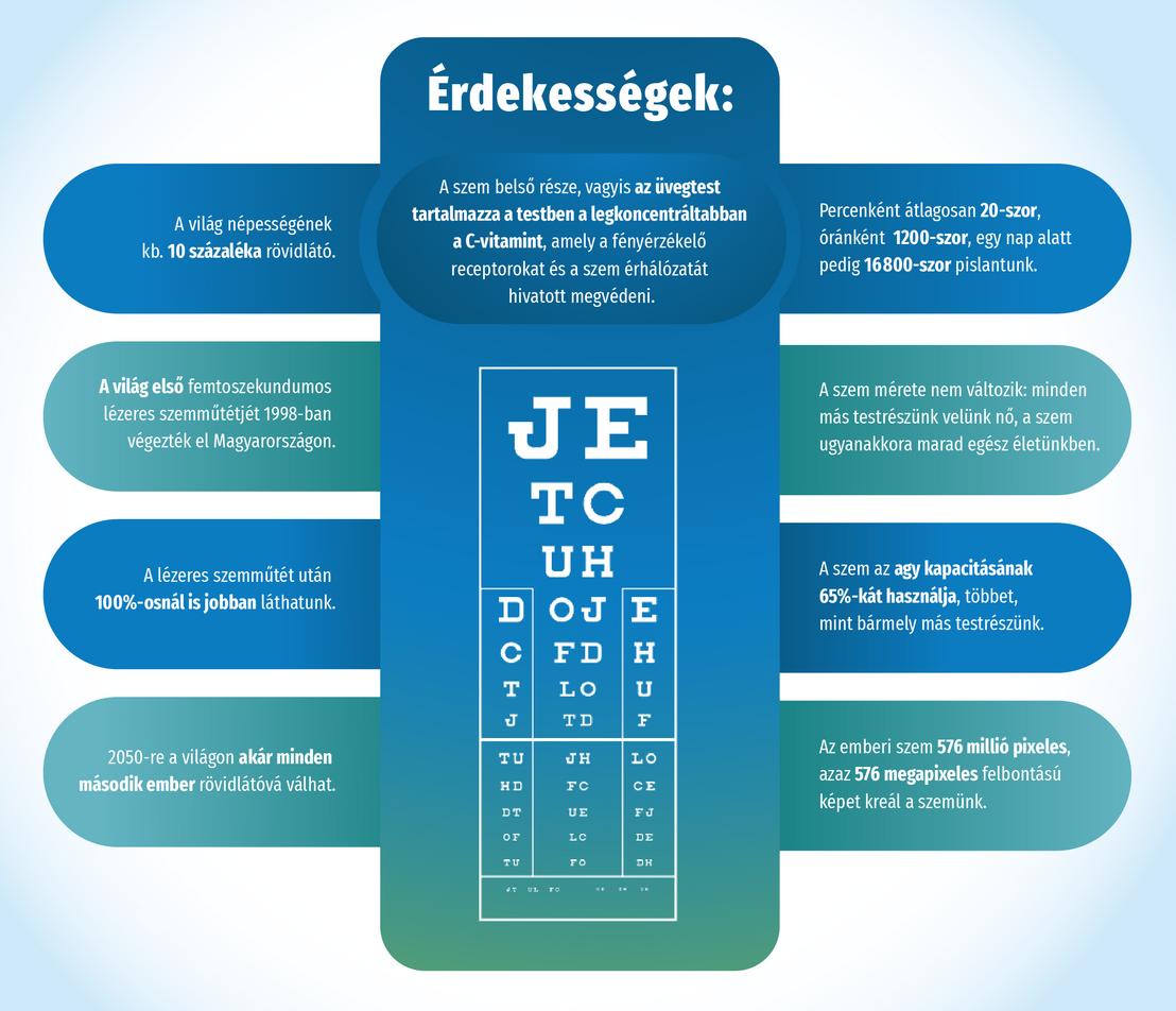 látás mínusz mindkét szemében rövidlátás normális szemformával