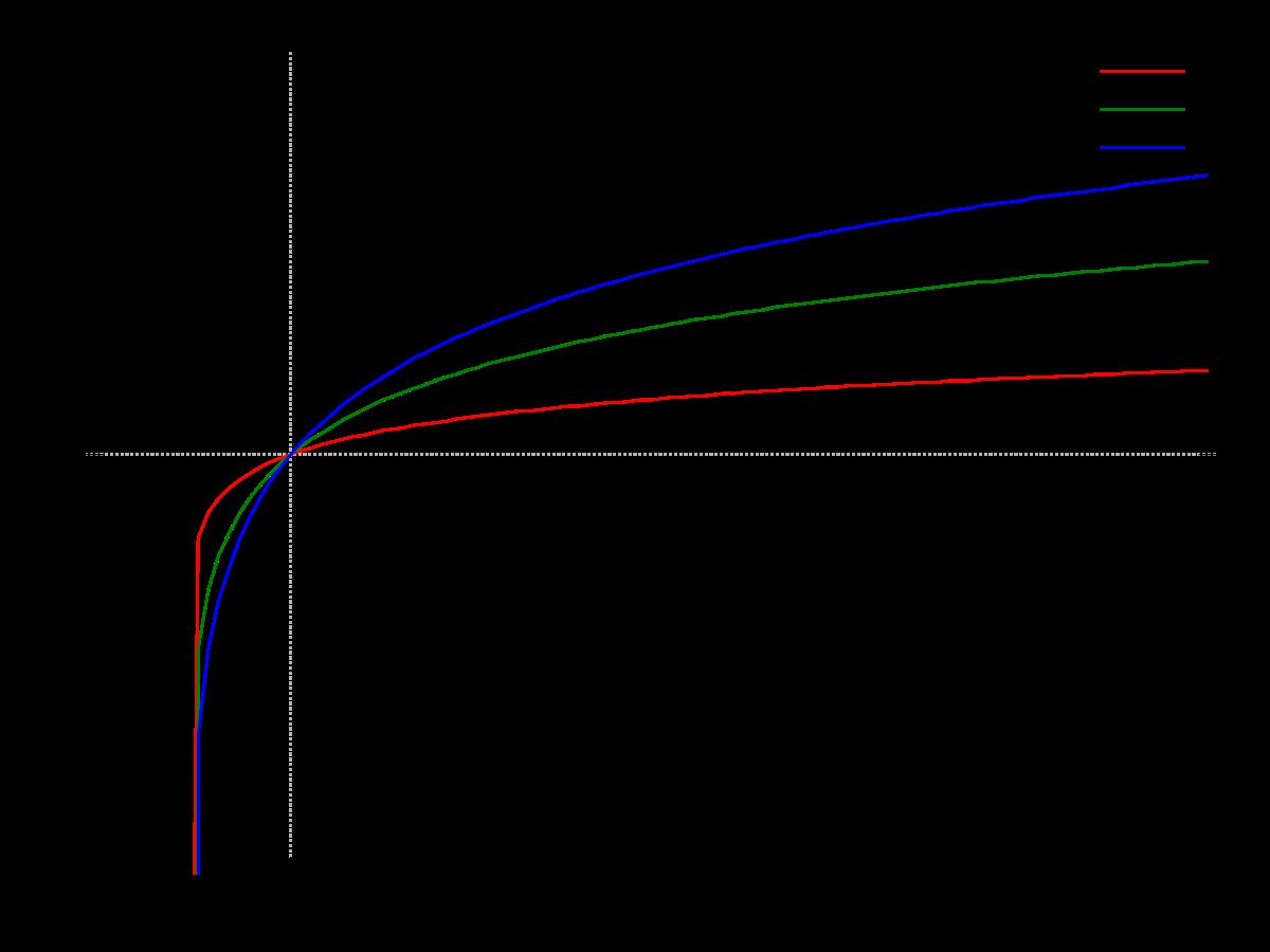 a rövidlátás megdöntése hyperopia táblázat